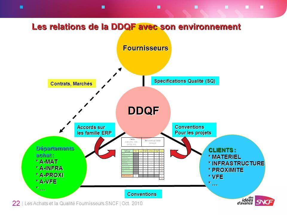 Les relations de la DDQF avec son environnement
