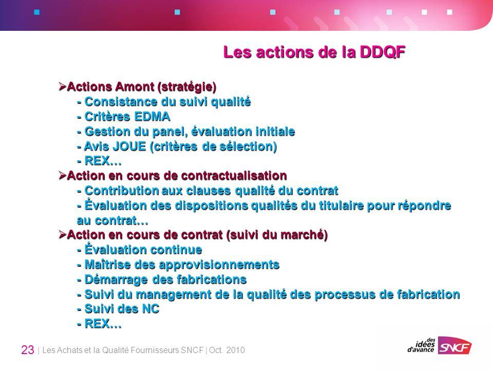 Les actions de la DDQF Actions Amont (stratégie)
