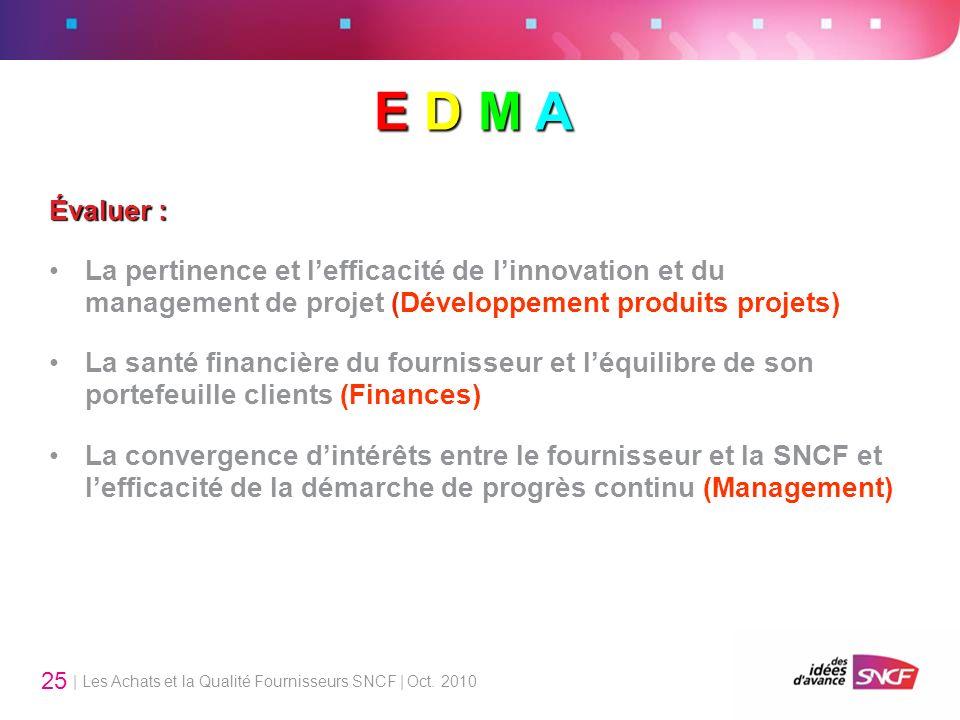 E D M A Évaluer : La pertinence et l'efficacité de l'innovation et du management de projet (Développement produits projets)