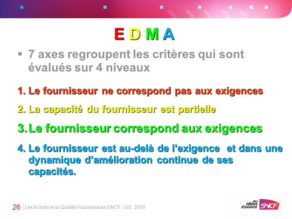 E D M A 7 axes regroupent les critères qui sont évalués sur 4 niveaux