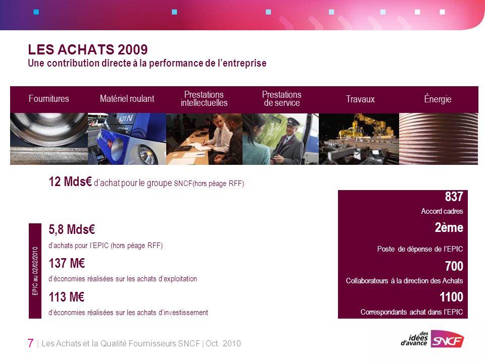 12 Mds€ d'achat pour le groupe SNCF(hors péage RFF)