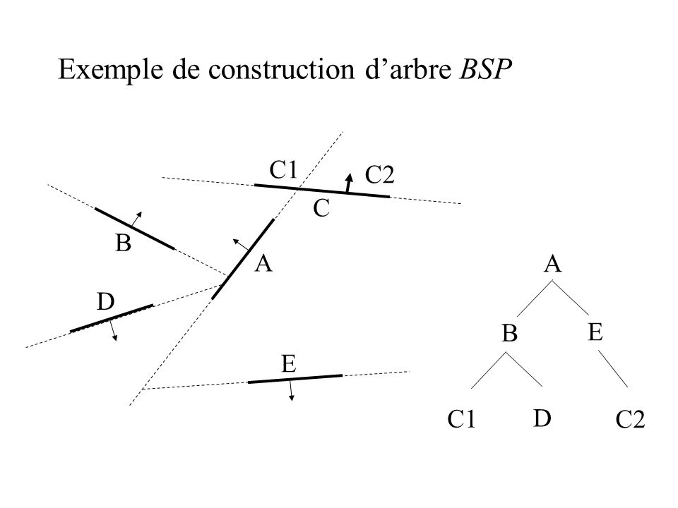 Exemple de construction d'arbre BSP