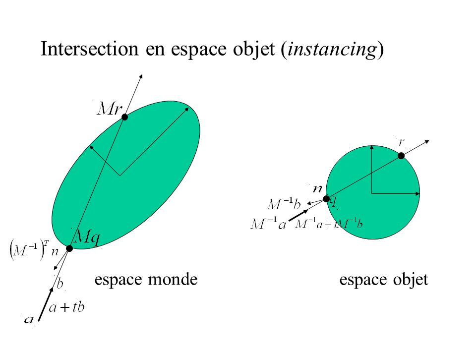 Intersection en espace objet (instancing)