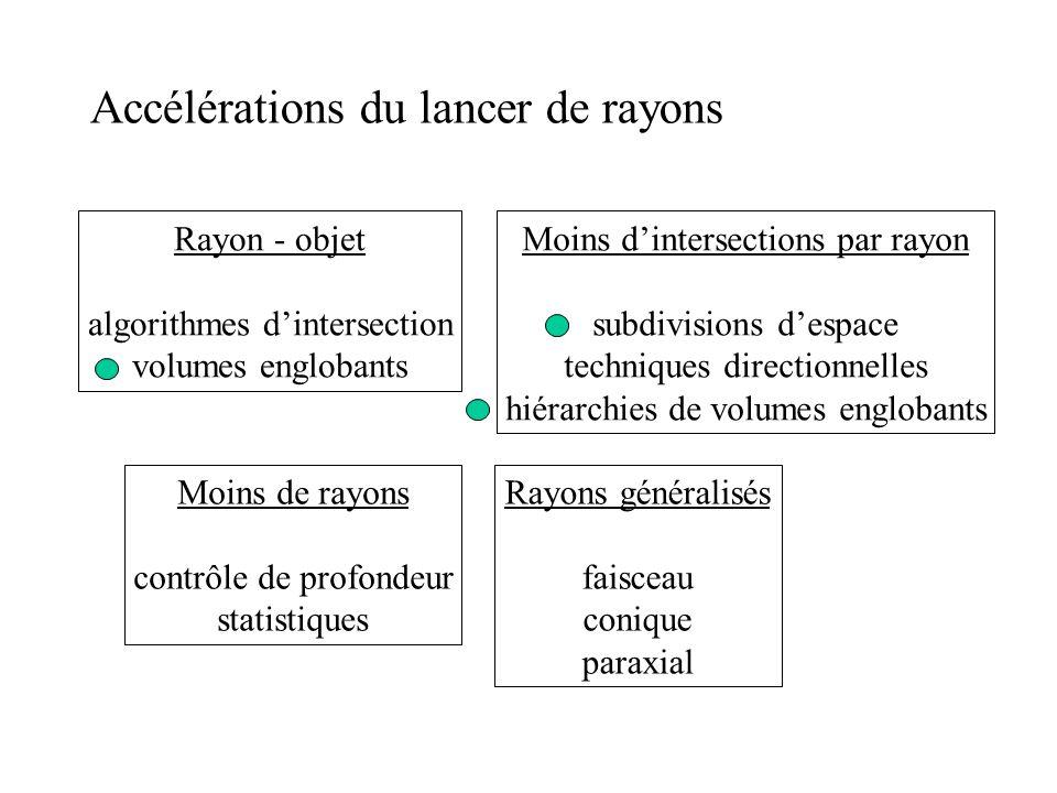 Accélérations du lancer de rayons