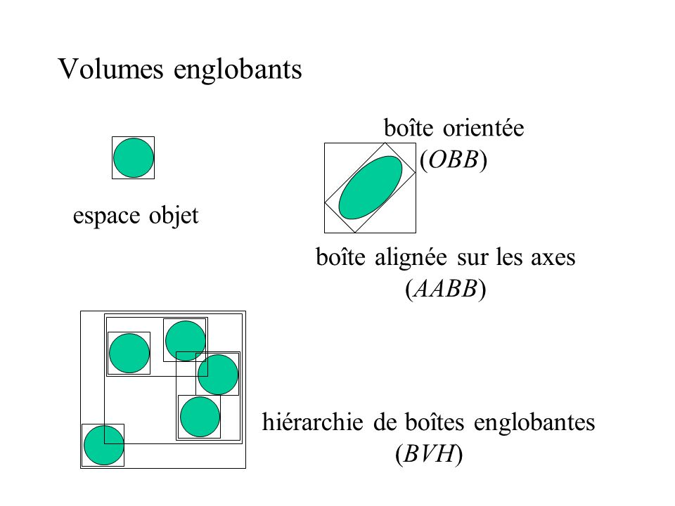 Volumes englobants boîte orientée (OBB) espace objet