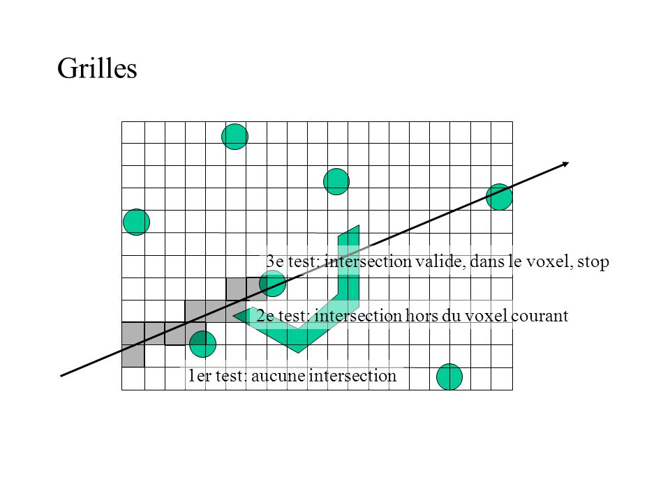 Grilles 3e test: intersection valide, dans le voxel, stop