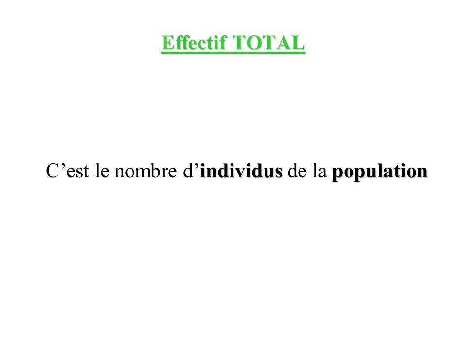 C'est le nombre d'individus de la population