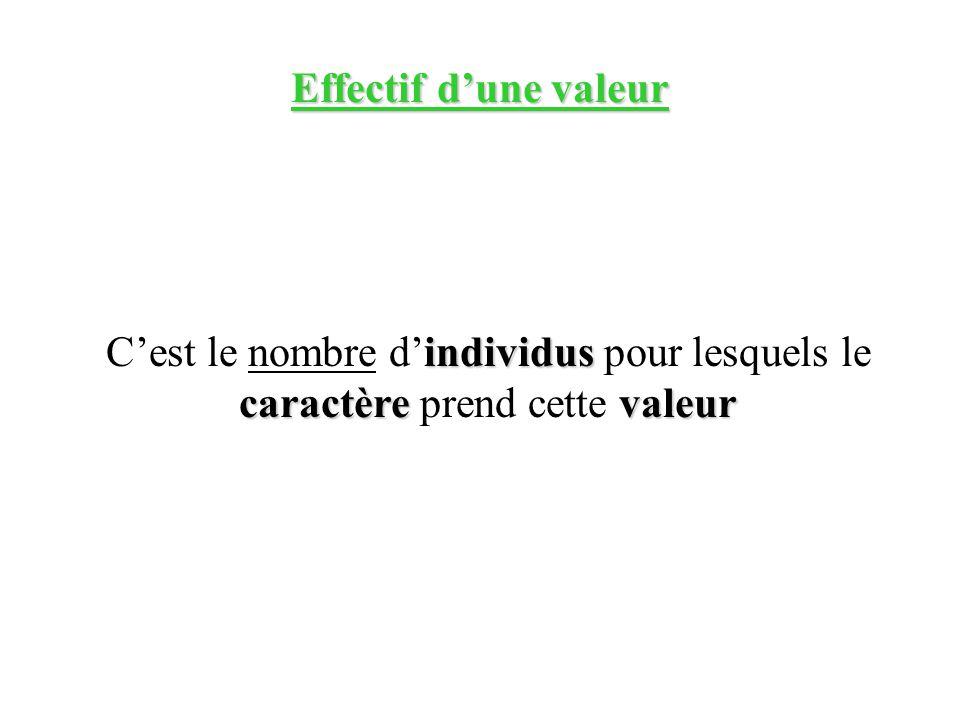Effectif d'une valeur C'est le nombre d'individus pour lesquels le caractère prend cette valeur