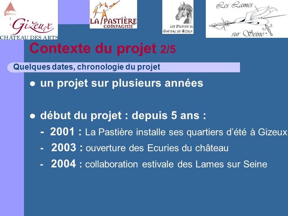Contexte du projet 2/5 un projet sur plusieurs années