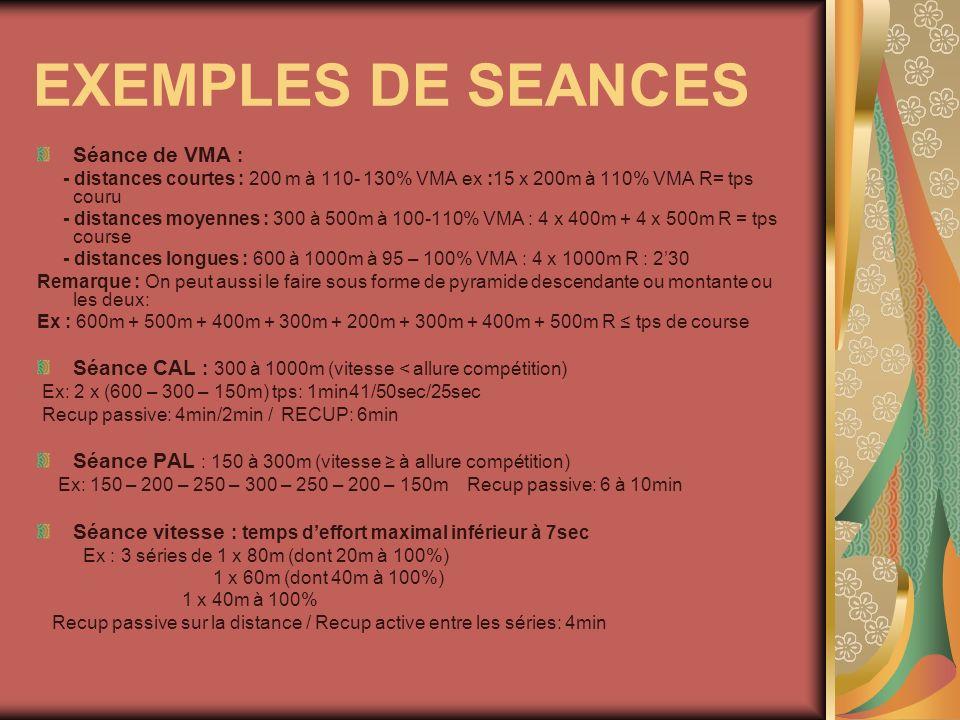 EXEMPLES DE SEANCES Séance de VMA :