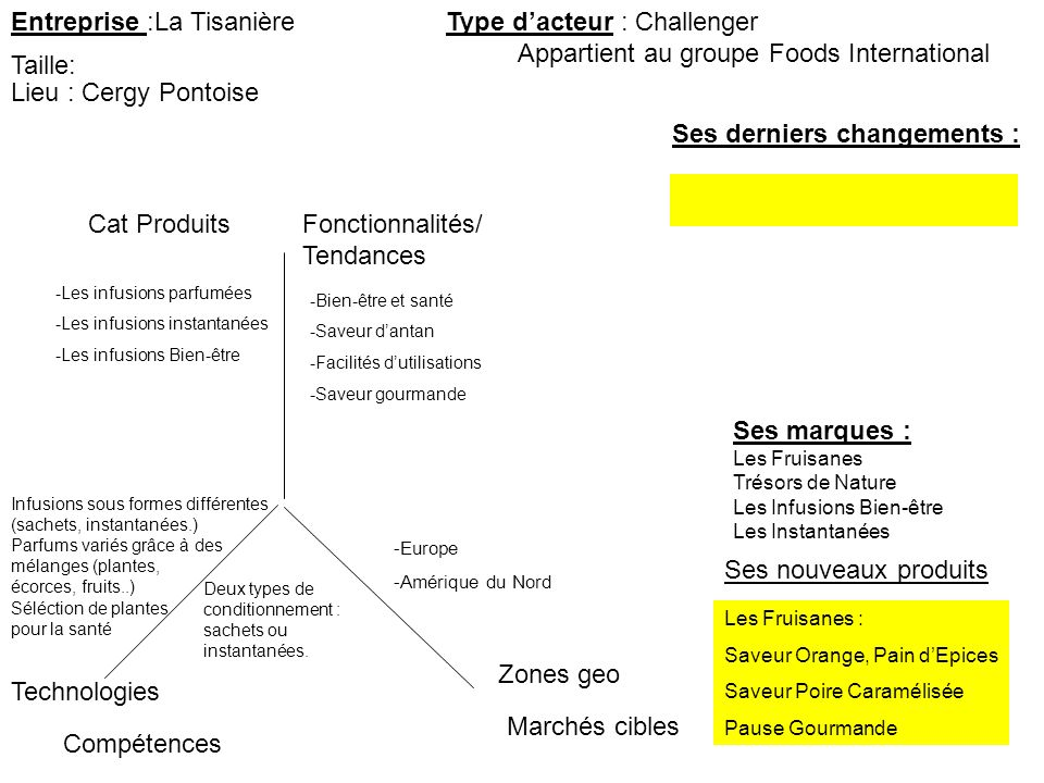 Entreprise :La Tisanière Type d'acteur : Challenger