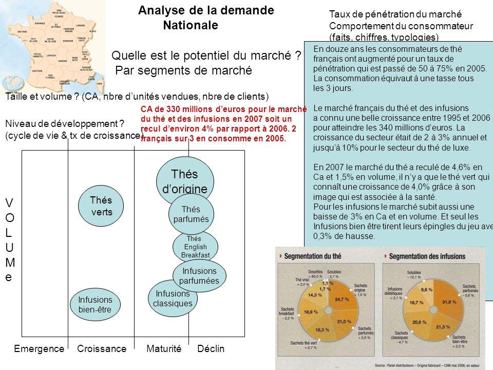 Quelle est le potentiel du marché Par segments de marché