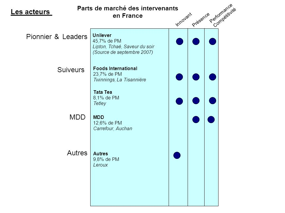 Parts de marché des intervenants