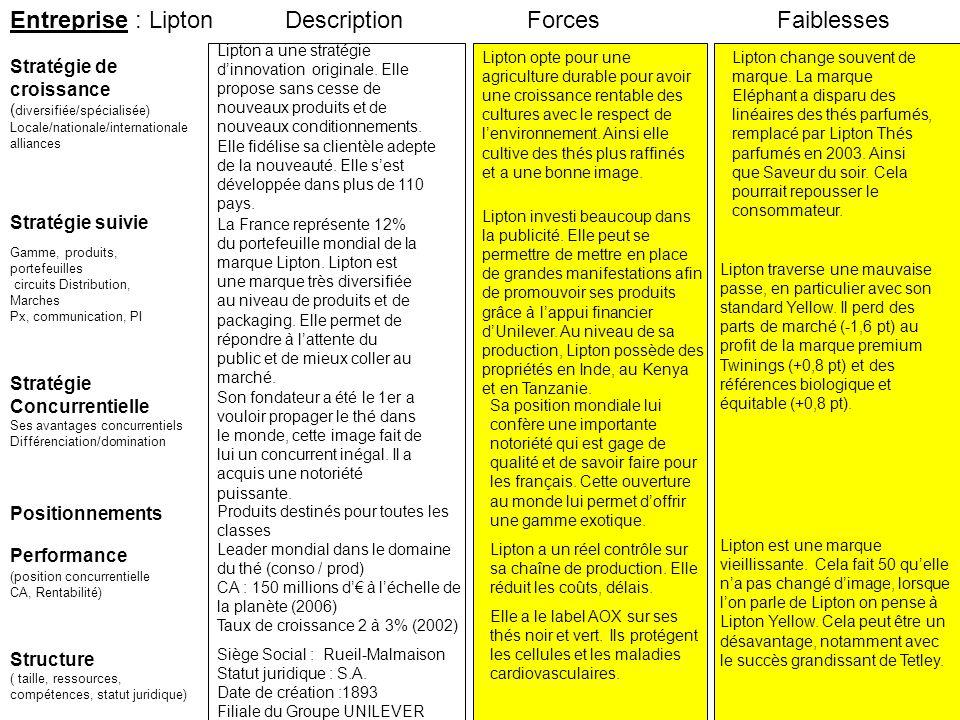 Entreprise : Lipton Description Forces Faiblesses