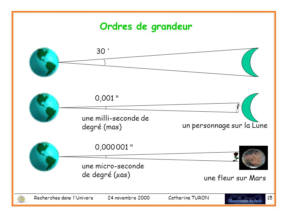 Ordres de grandeur 30 0,001 une milli-seconde de degré (mas)