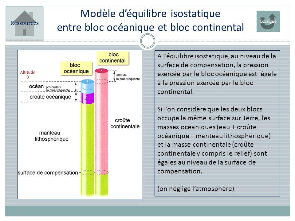 Modèle d'équilibre isostatique entre bloc océanique et bloc continental
