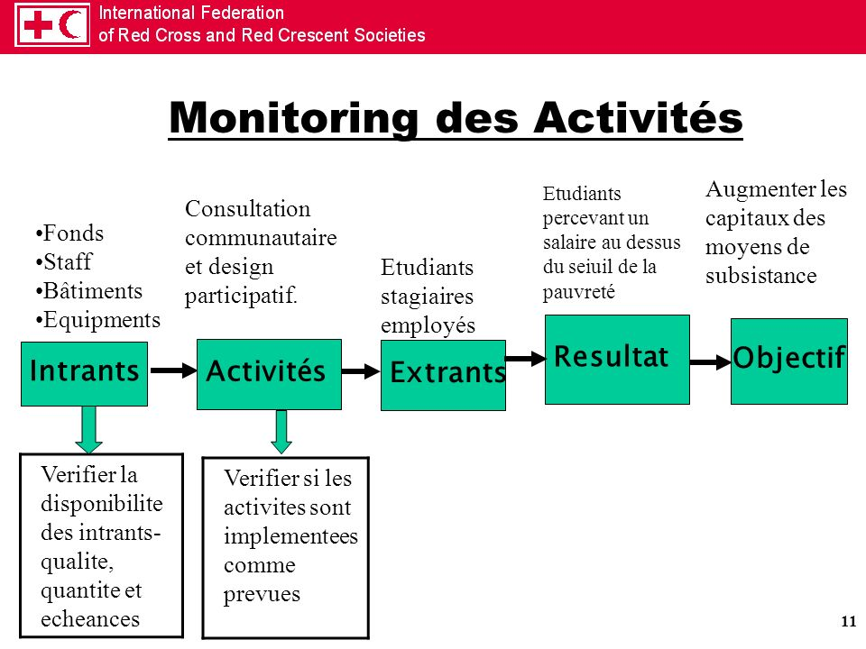 Monitoring des Activités