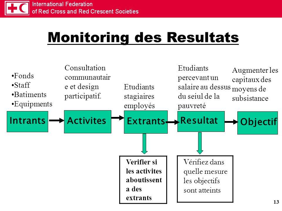 Monitoring des Resultats