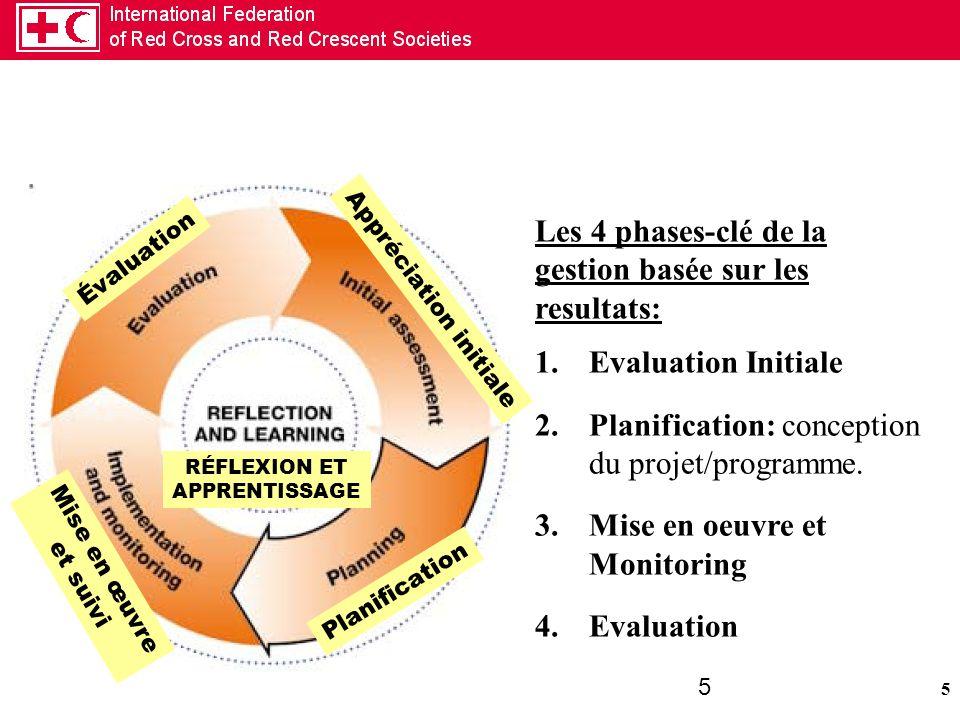 Les 4 phases-clé de la gestion basée sur les resultats: