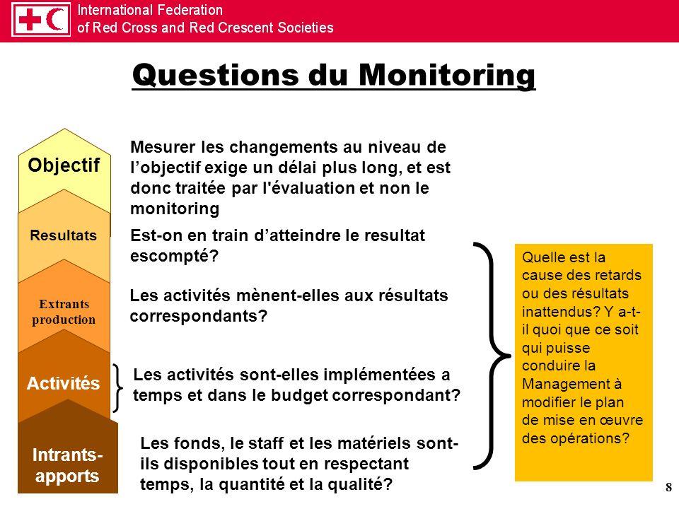 Questions du Monitoring