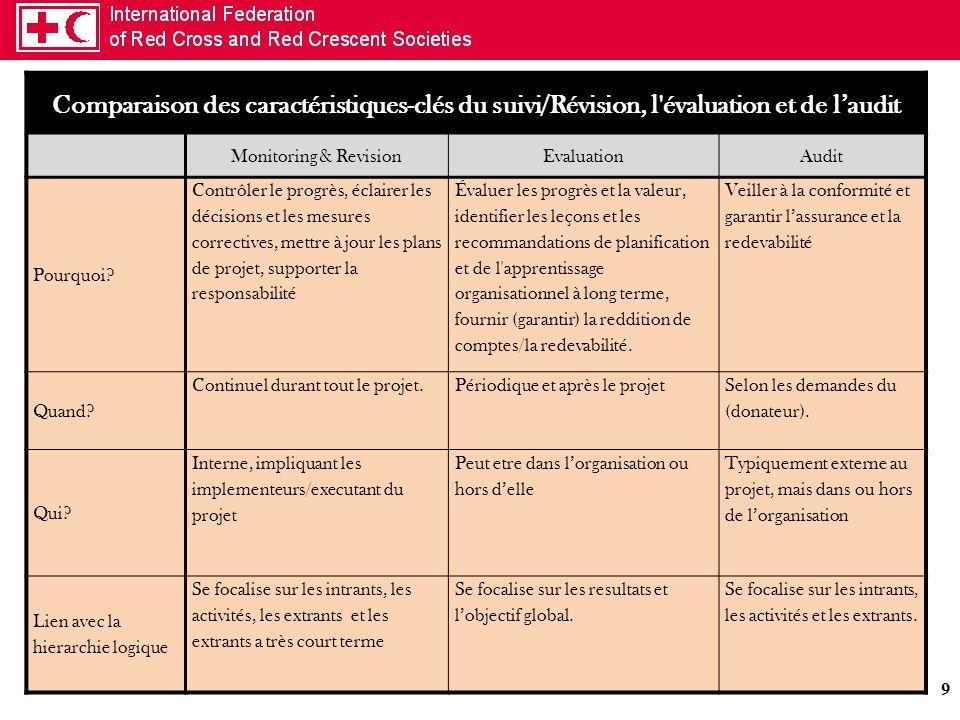 Comparaison des caractéristiques-clés du suivi/Révision, l évaluation et de l'audit