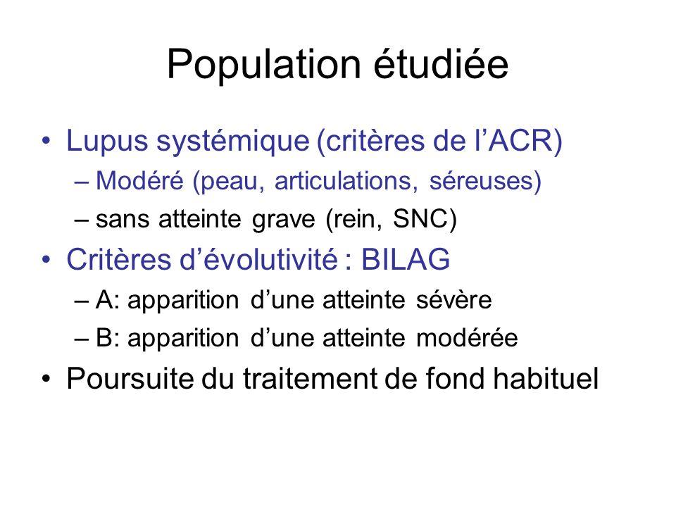 Population étudiée Lupus systémique (critères de l'ACR)