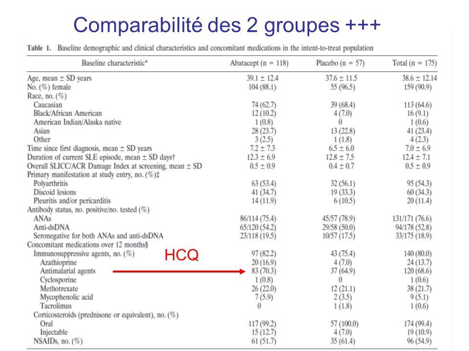 Comparabilité des 2 groupes +++