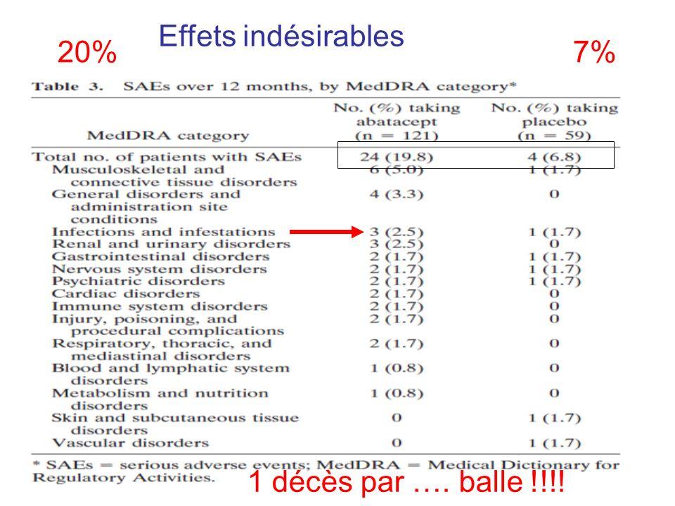 Effets indésirables 20% 7% 1 décès par …. balle !!!!