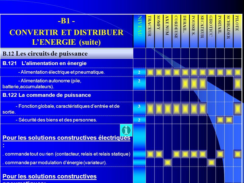 CONVERTIR ET DISTRIBUER L'ENERGIE (suite)