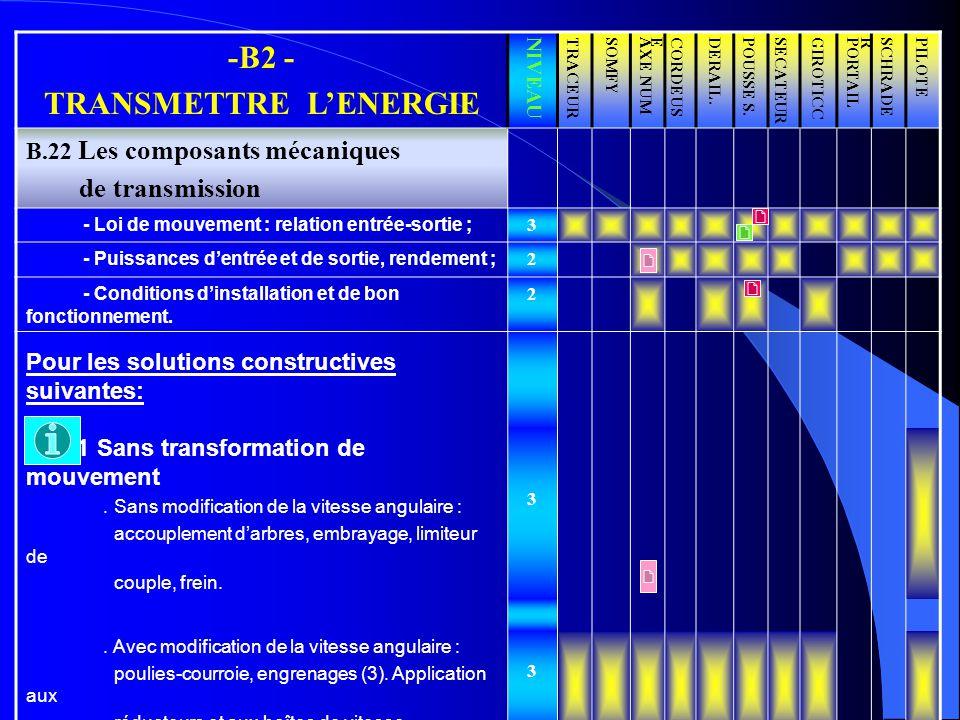 TRANSMETTRE L'ENERGIE