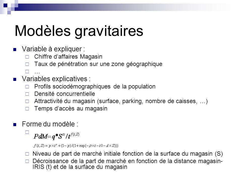 Modèles gravitaires Variable à expliquer : Variables explicatives :