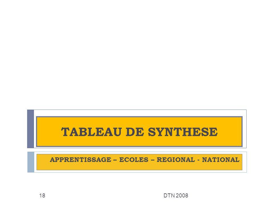 APPRENTISSAGE – ECOLES – REGIONAL - NATIONAL