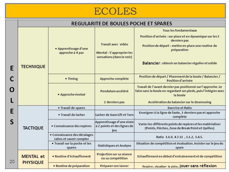 ECOLES ECOLES REGULARITE DE BOULES POCHE ET SPARES TECHNIQUE TACTIQUE