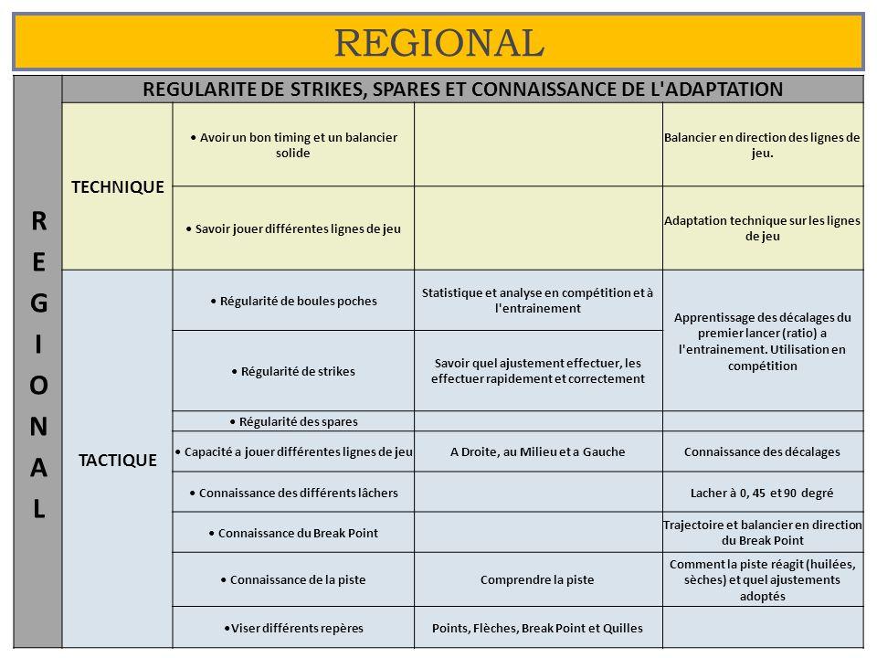 REGIONAL REGIONAL. REGULARITE DE STRIKES, SPARES ET CONNAISSANCE DE L ADAPTATION. TECHNIQUE. • Avoir un bon timing et un balancier solide.