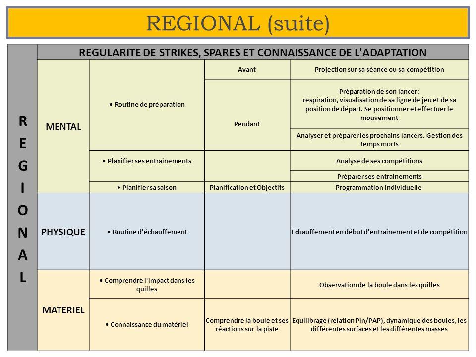 REGIONAL (suite) REGIONAL
