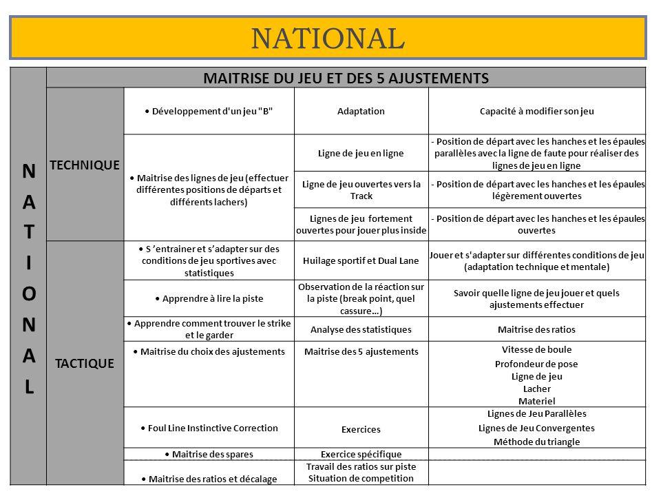 NATIONAL NATIONAL MAITRISE DU JEU ET DES 5 AJUSTEMENTS TECHNIQUE