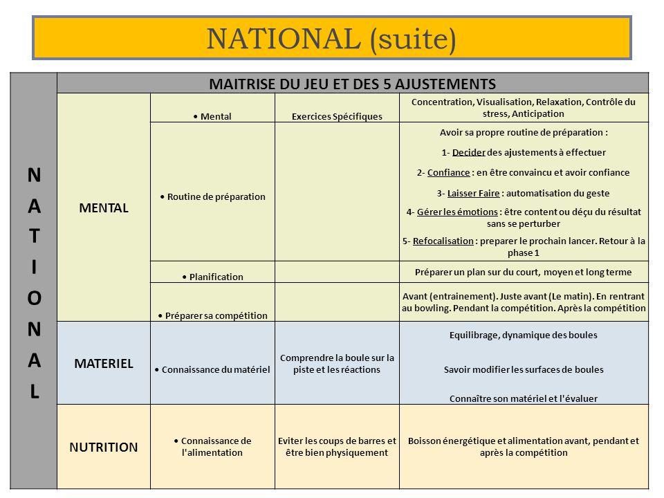 NATIONAL (suite) NATIONAL MAITRISE DU JEU ET DES 5 AJUSTEMENTS MENTAL
