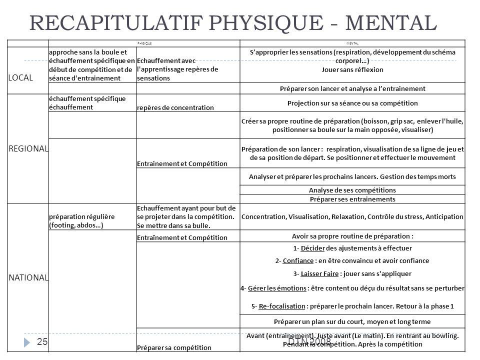 RECAPITULATIF PHYSIQUE - MENTAL