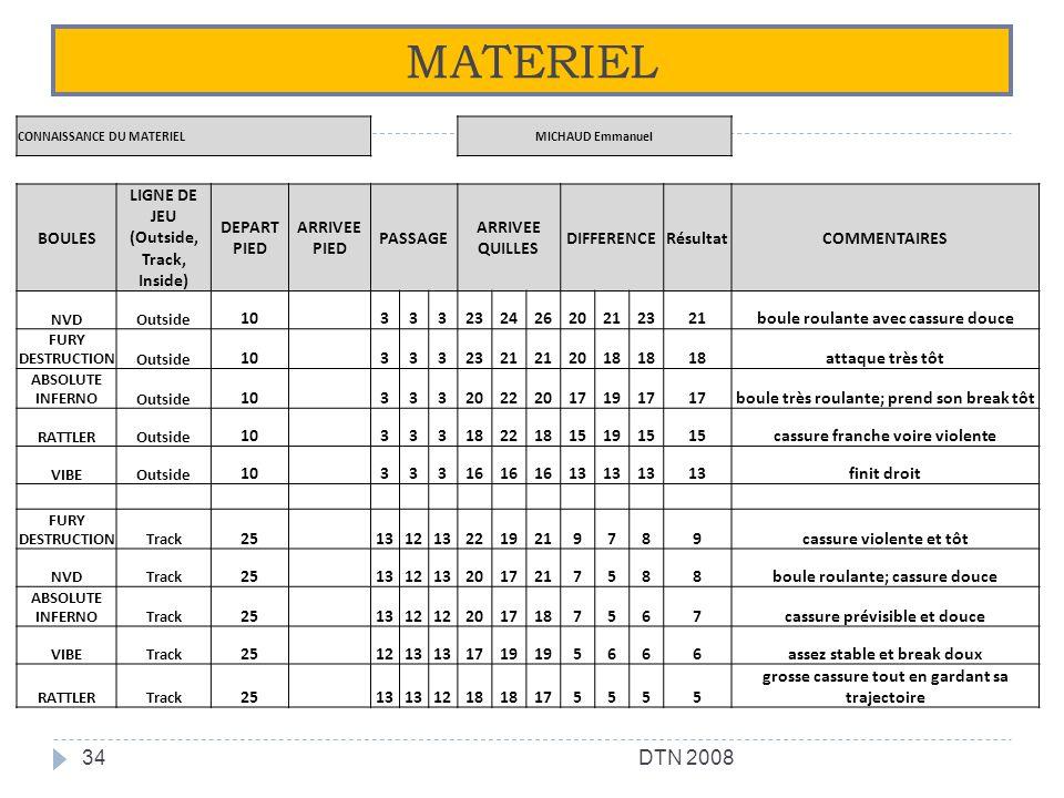 MATERIEL DTN 2008 BOULES LIGNE DE JEU (Outside, Track, Inside)