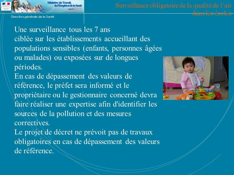 Surveillance obligatoire de la qualité de l'air dans les écoles