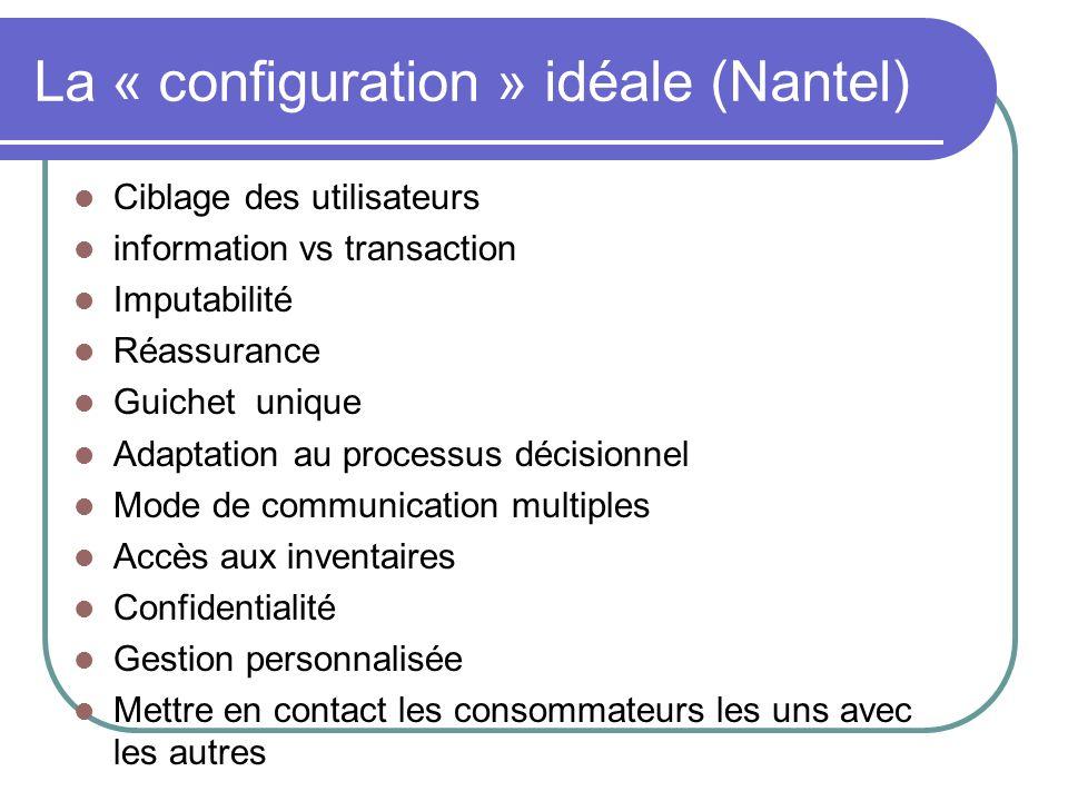 La « configuration » idéale (Nantel)