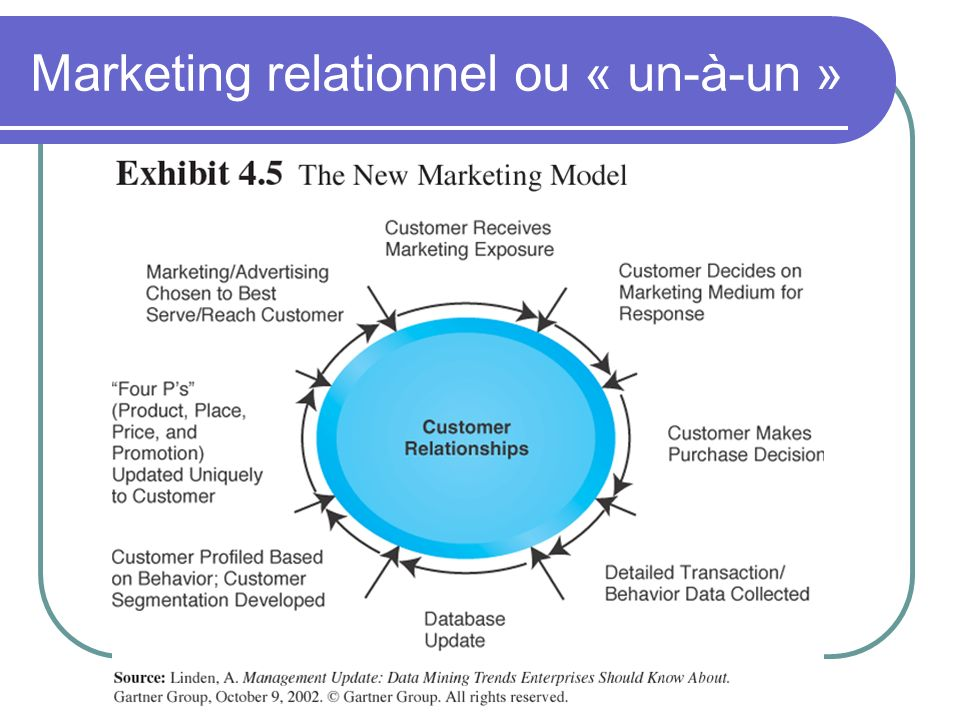 Marketing relationnel ou « un-à-un »