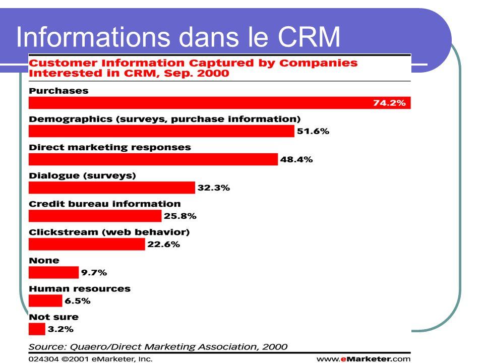 Informations dans le CRM