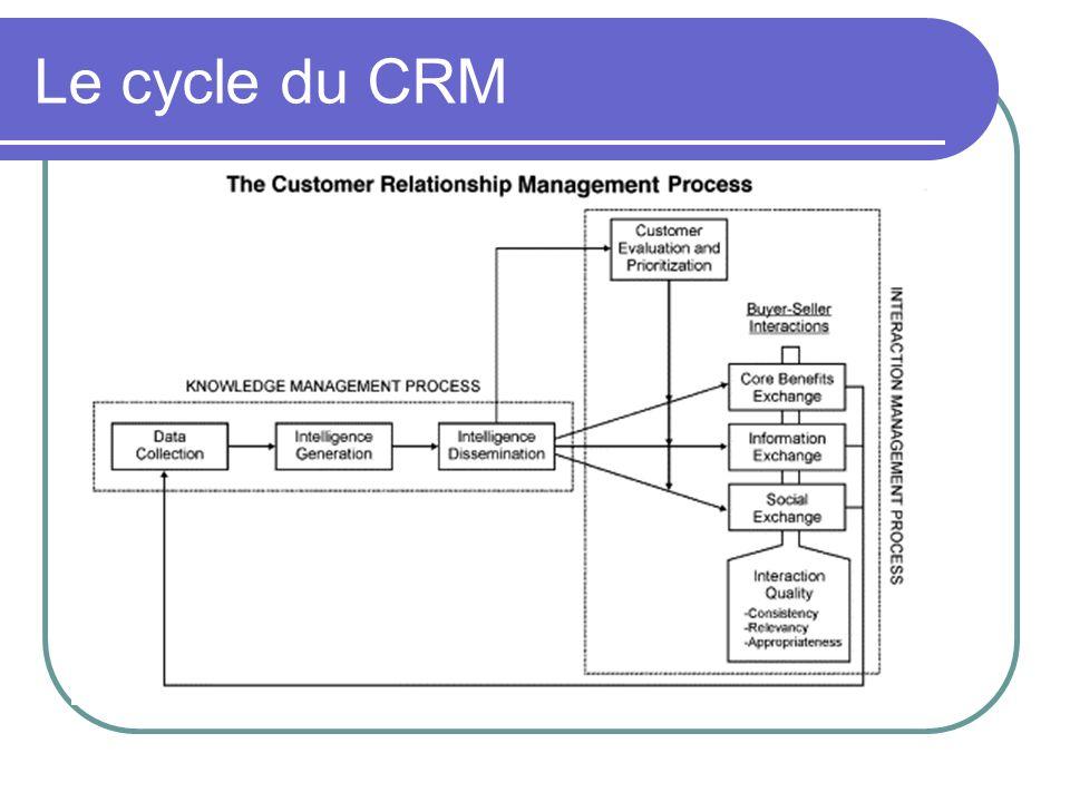 Le cycle du CRM