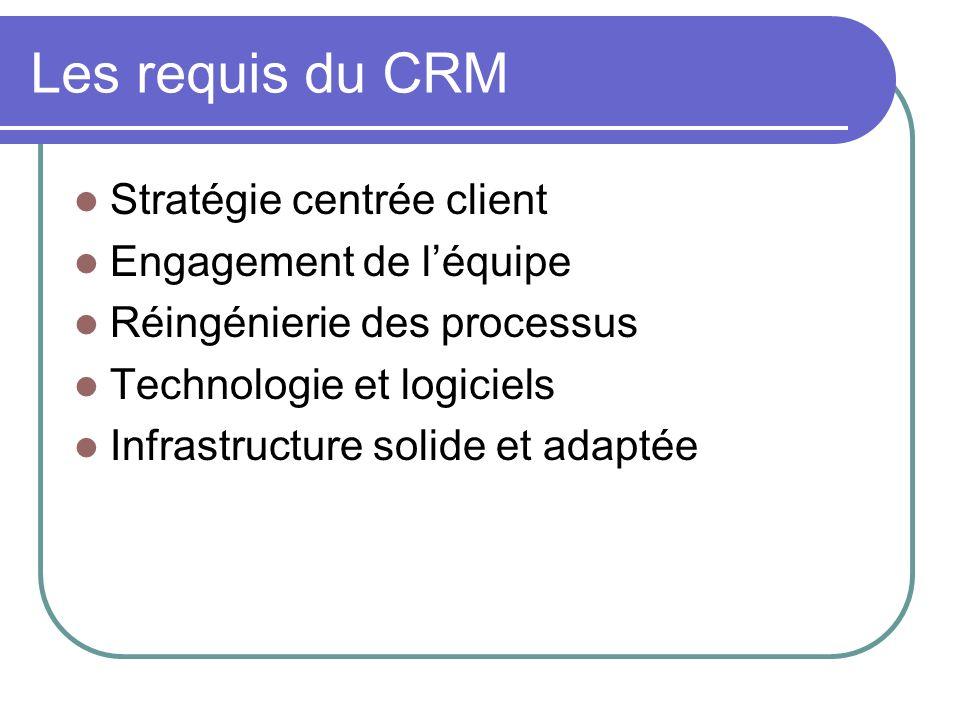 Les requis du CRM Stratégie centrée client Engagement de l'équipe