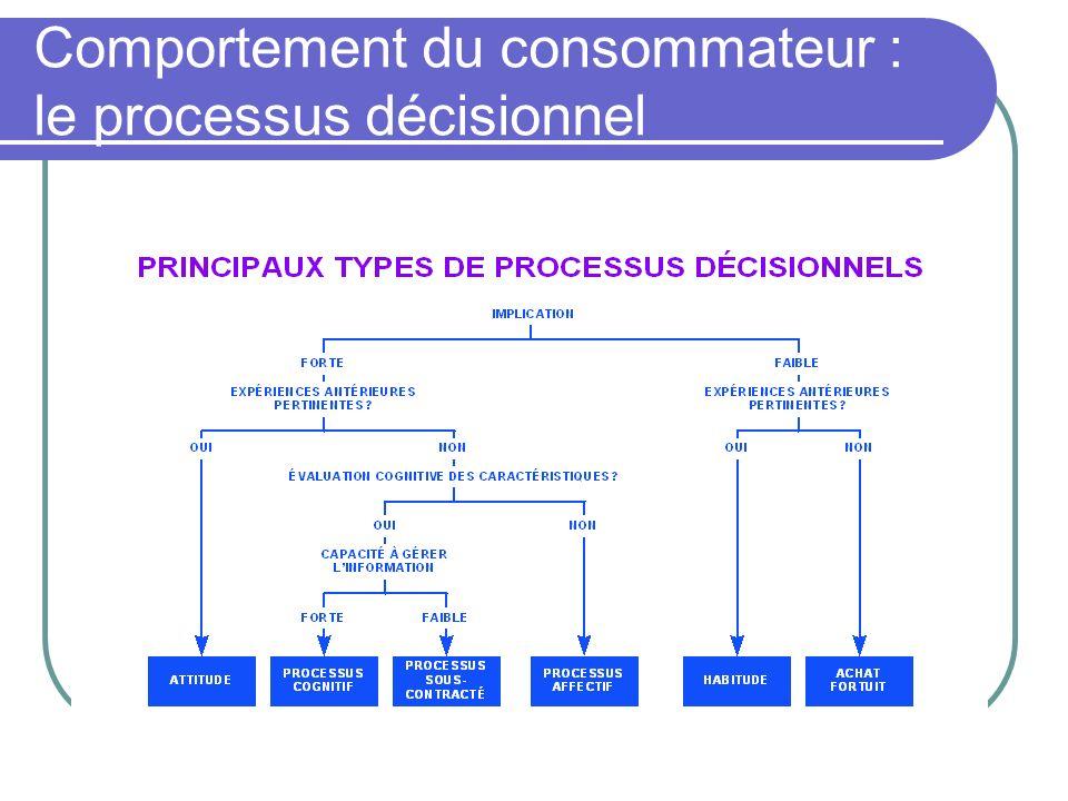 Comportement du consommateur : le processus décisionnel