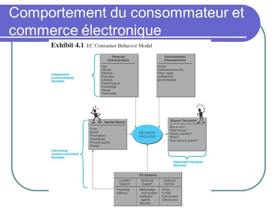 Comportement du consommateur et commerce électronique