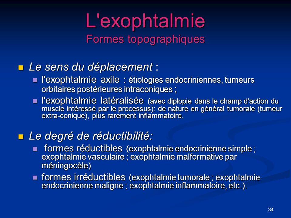L exophtalmie Formes topographiques