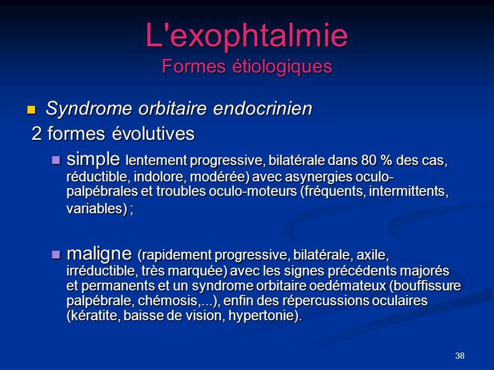 L exophtalmie Formes étiologiques