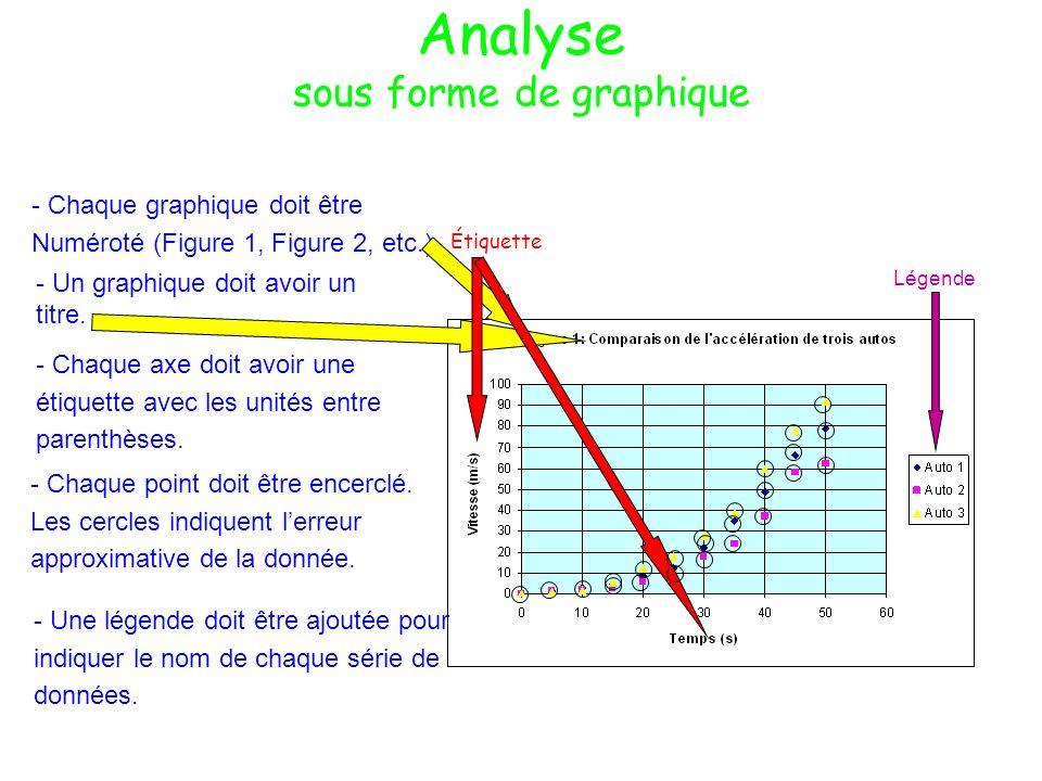 Analyse sous forme de graphique